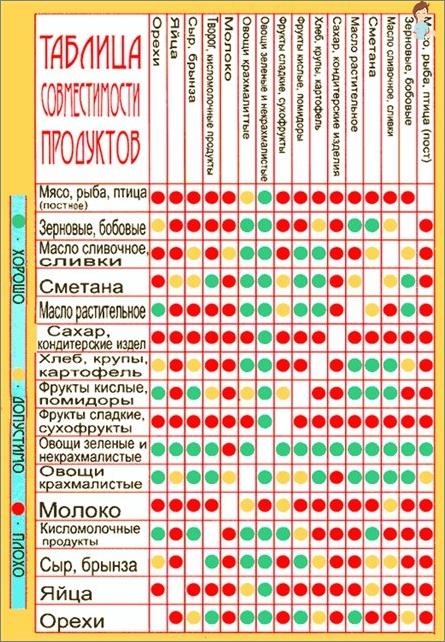 جدول التغذية المناسبة