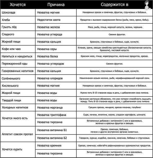 علامات عدم وجود الفيتامينات والمكتبات الدقيقة في الجسم - الجدول 1