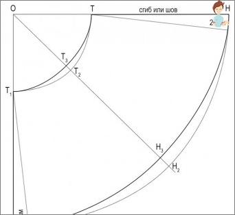 التنانير المتنوعة: نجعل الخطوات الأولى في النمذجة بشكل صحيح!